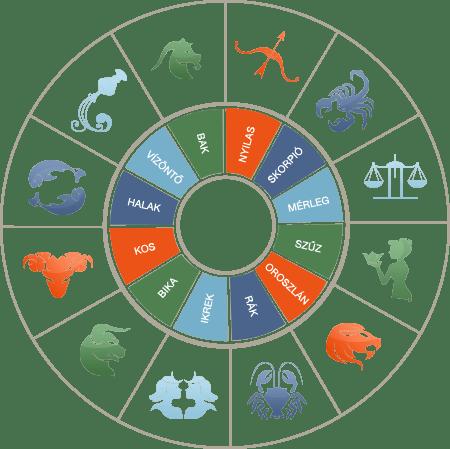 halak bika szerelmi horoszkóp jaumbo társkereső